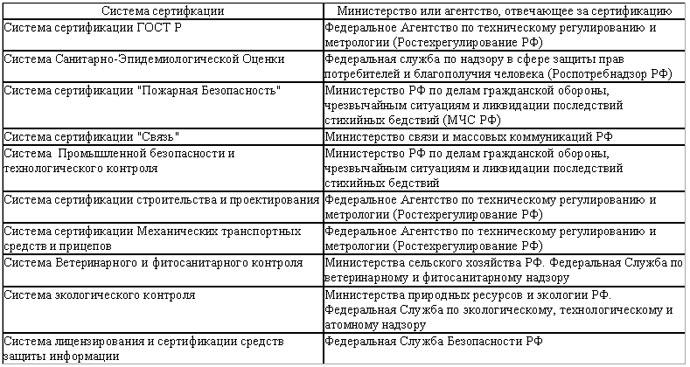 В России наиболее распространенной формой подтверждения соответствия продукции требованиям страны - обычно под этим...